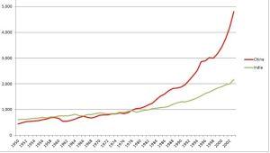 China-n-India-GDP