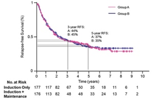 This chart shows the results of relapse free survival time with only the four weeks of high dose interferon versus those patient who continued to receive a lower dose of interferon for an additional 48 weeks.