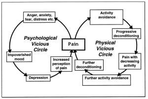 Chronic-Pain-Cycle